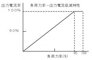 CVFT-current