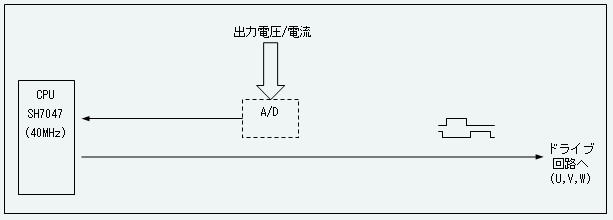 G_d_pwm_2